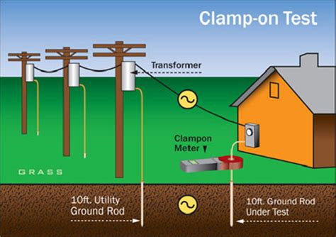 electrical earthing system testing es