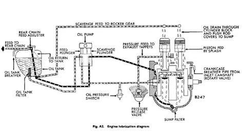 Oil Circuit Diagram Triumph Forum Rat