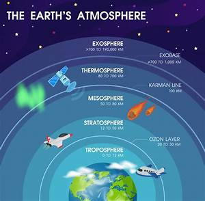 Diagram Of The Layers Within Earth U0026 39 S Atmosphere