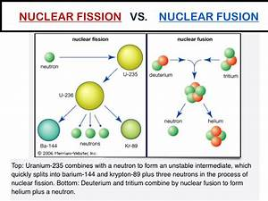 Explanation Diagrams Of Fission : explanation of nuclear fission nuclear fusion ~ A.2002-acura-tl-radio.info Haus und Dekorationen