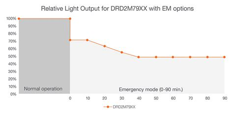 technical bulletin emergency lighting requirements dmf lighting