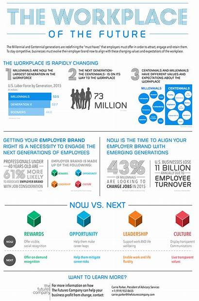 Workplace Future Infographic Workforce Consulting Kantar Trends