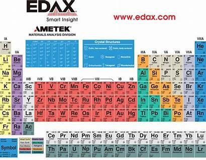 Periodic Edax Ray Energy Elements Dispersive Energies