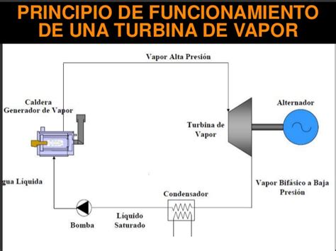 turbinas de vapor presnentacion