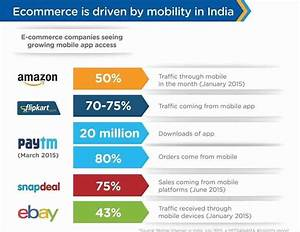 The Impact of Smartphone Growth On Internet and eCommerce ...