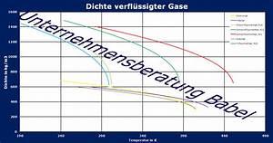 Dichte Gas Berechnen : dichte verfl ssigter gase berechnen ~ Themetempest.com Abrechnung