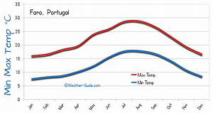 Faro Algarve Weather Averages