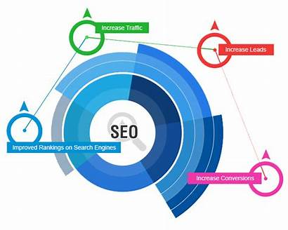 Engine Seo Optimization Optimisation Background Engines Marketing