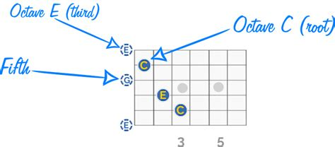 Chord Lesson For Guitar Players Chalk
