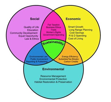 Psychology Career Diagram Of Sphere by Environmental Economics Globus Green