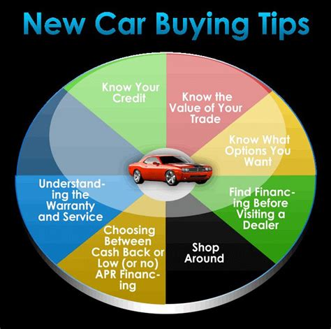 1000+ Images About New Car Buying Tips On Pinterest  Car. What Is A Personal Financial Advisor. Texoma Christian School Online Virtual Office. Business Card Information Jumbo Rate Mortgage. Online English Composition Course. Edward Hospital Urgent Care Fast Nas Server. Conway Heating And Air Memphis. Washington University St Louis Mba. Best Document Scanner For Small Business