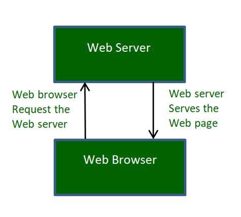 web servers work geeksforgeeks