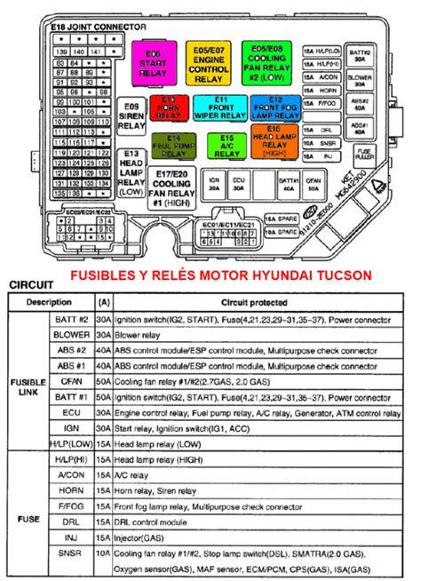 fusibles  reles hyundai tucson caja del motor  caja interna