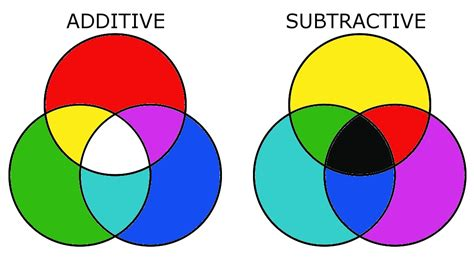 subtractive colors color theory basics additive and subtractive color mixing