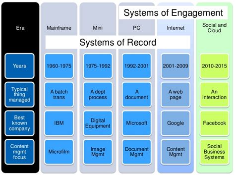 Moving from Records to Engagement to Insight