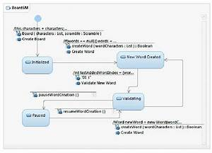 Uml State Machine Diagram For Board Class  Iv  Mobile