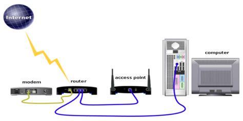 pengertian perbedaan fungsi access point  wireless router