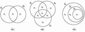 Three Different Configurations Of Venn Diagrams With 2 And