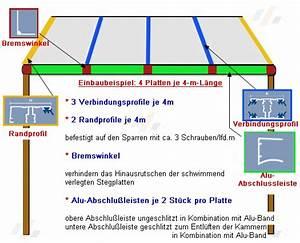 Wellplatten Polycarbonat Hagelfest : terrassendach hagelfest welche lichtplatte h lt stand der dachplattenprofi ~ A.2002-acura-tl-radio.info Haus und Dekorationen