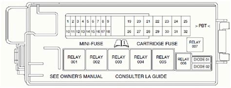 2001 Lincoln Fuse Box by 2001 Lincoln Ls Fuse Box Diagram Fuse Box And Wiring Diagram