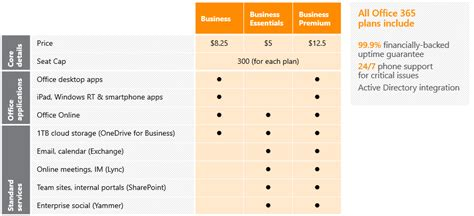 Office 365 Mail Pricing by Office 365 Plans And Pricing Zentek Data Systems