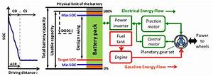 Energy Flow In A Phev With A Split Powertrain System