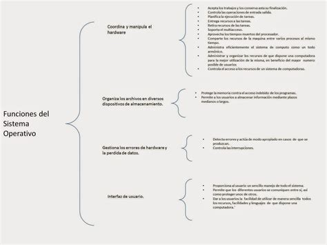 dfso cuadro 243 ptico de las funciones sistema operativo
