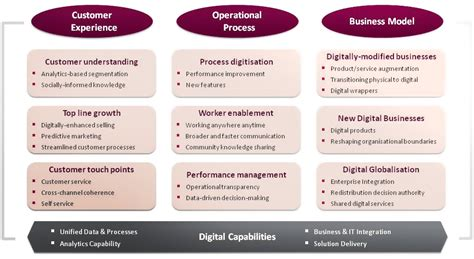 digital transformation strategy  ultimate guide