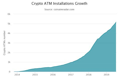 Find bitcoin atm locations easily with our bitcoin atm map. Bitcoin Price History Chart with Historic BTC to USD value
