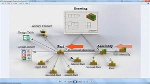 Solidworks File Structure Explained