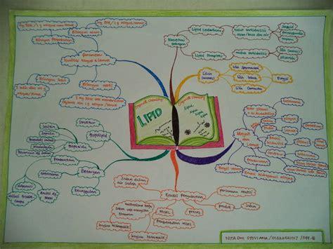 cerita  mind mapping