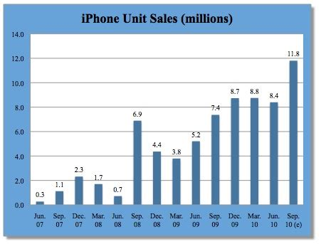 iphone sales apple set to announce blockbuster quarterly iphone sales