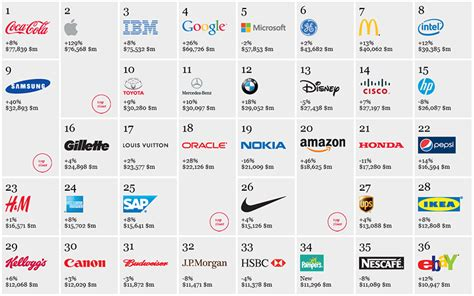 Interbrand Reveals Top 100 Global Brands In 2012