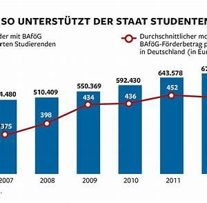 Jobs Studenten Berlin : baf g reform studenten bekommen mehr geld aber erst 2016 welt ~ Orissabook.com Haus und Dekorationen