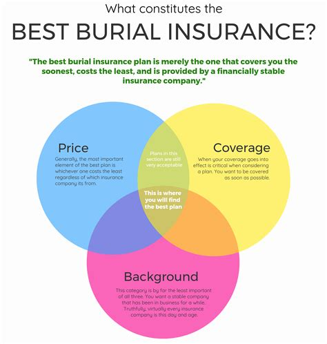 Best Burial Insurance Companies [top Plans For 2017]. Cost Of Frontpoint Security Rv Heater Repair. Landscape Design Online Course. Arduino Uno Dimensions Globe Insurance Agency. How To Become A Therapist Without A Degree. Online Payroll For Small Business. Hosted Exchange For Small Business. Bureau Of Land Management Arizona. Rating Financial Advisors Paris Family Hotels