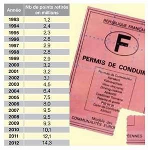 Permis De Conduire Nombre De Points : le nombre de points de permis retir s augmente en 2012 actualit s sauvermonpermis ~ Medecine-chirurgie-esthetiques.com Avis de Voitures