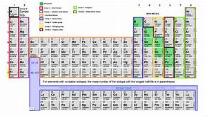 The Periodic Table | scienceamo
