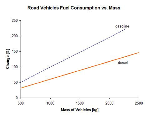 Electric Car Consumption by Gasoline Vs Electric Cars Energy Usage And Cost Master