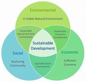 Path To Sustainable Development