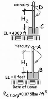 Barometer Sketch Templates Template Mercury sketch template