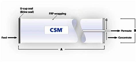 Membrane Csm 4040 Re4040 Be osmosis membrane 4x40 brand csm 2600 gpd re