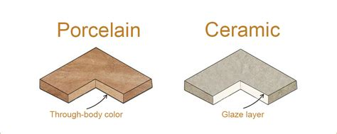 porcelain tile vs ceramic tile