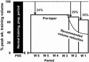 Figure 6. Taper comparison. Schematic representation of ...