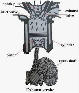 How Does A Four Stroke Diesel And Petrol Engine Work