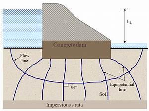 Soil Mechanics  Lesson 20  Flow Net