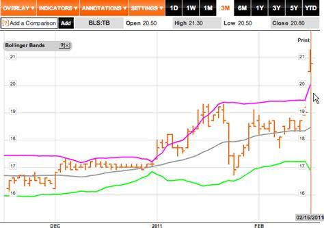 The Stock Expert: กุมภาพันธ์ 2011