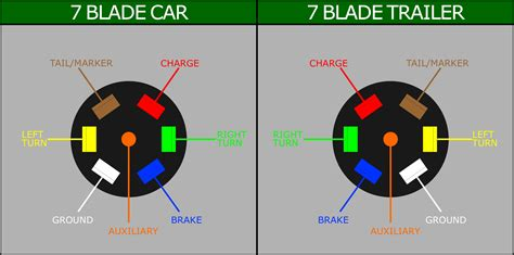 Image For Wiring Blade Plug
