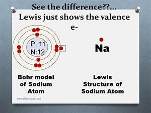 Bohr Models And Lewis Dot Diagrams
