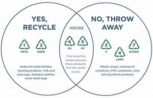 Change For Good  U00bb Become A Plastic Pollution Expert With
