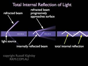 Video Animation  Total Internal Reflection By Russell Kightley Media